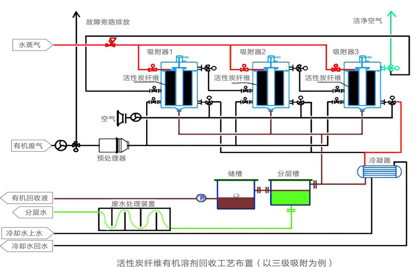 活性炭纤维吸附+废气冷凝回收处理