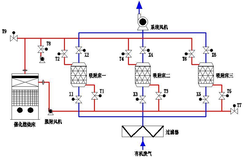 活性炭吸附+催化燃烧装置CO