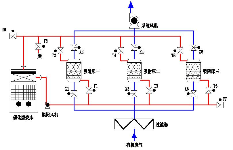 <b>活性炭吸附+催化燃烧装置CO</b>