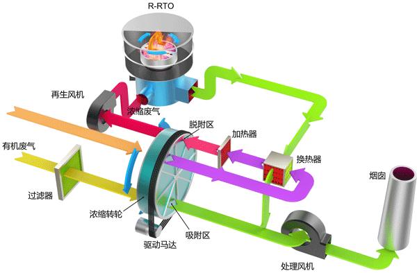 沸石转轮浓缩+RTO(蓄热式焚烧)
