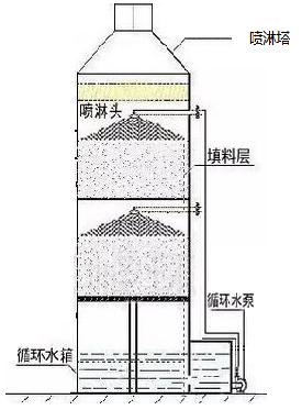 废气处理喷淋塔净化